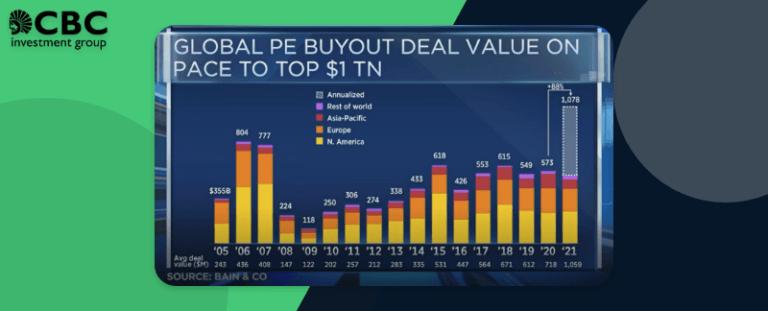 Private Equity går mot nytt rekordår – mest pengar till tech-sektorn